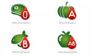dieta dei gruppi sanguigni opinioni